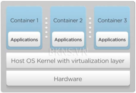Parallels Containers